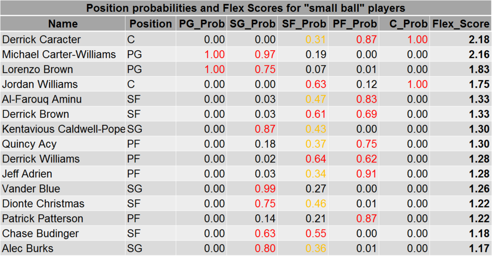 """Table 5: Top 15 Flex Scores for """"small ball"""" players"""