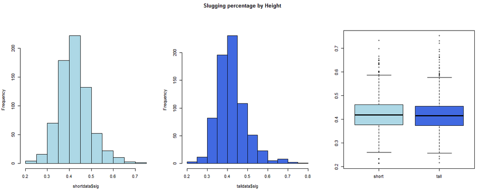 Figure 3: Histograms and boxplots for velocity, ba, and slg after outlier removal