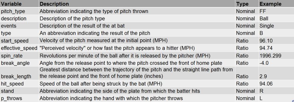 Table 1: Variable descriptions