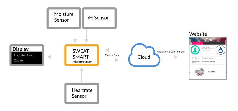 Smart Gym Iot Keegan Duane