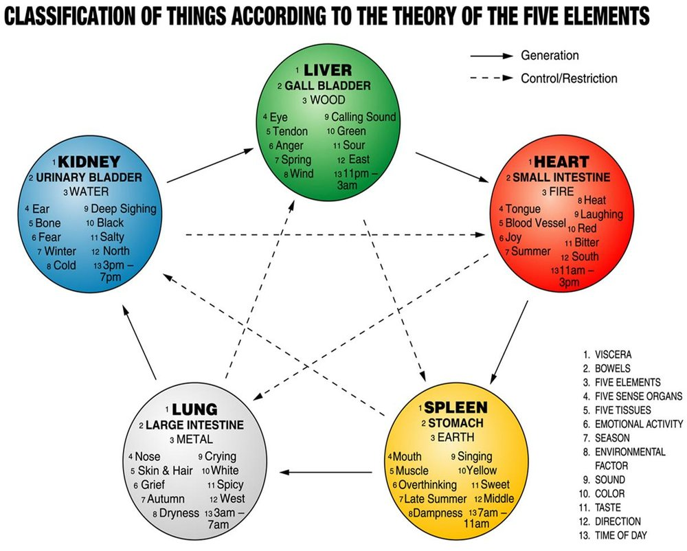 Image credit: https://conscioustouchbc.files.wordpress.com/2011/06/theory-of-the-five-elements1.jpg