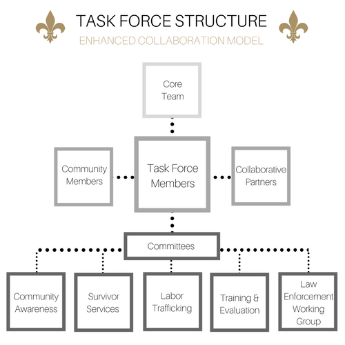 Task Force Structure (2).png
