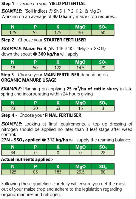 maize-fertiliser-formulation.PNG