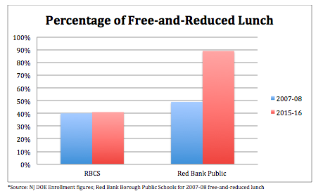*Source: NJ DOE Enrollment figures; Red Bank Borough Public Schools for 2007-08 free-and-reduced lunch
