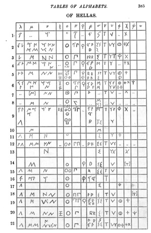 Figure 3: page 385 of Introduction to Greek Epigraphy showing the local variants of sigma on mainland Greece in the eighth column. Photo credit: screen capture from Google Books.
