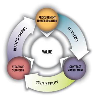 Procurement Transformation - JOH Partners