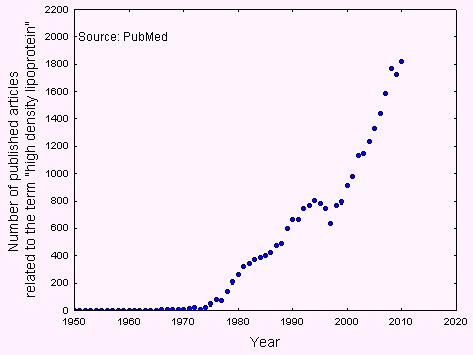 HDL articles per year.jpg