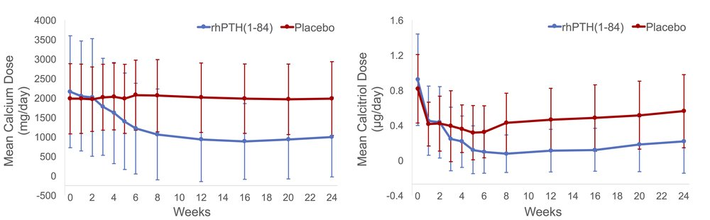 Figure 1:  Changes in mean oral calcium and calcitriol doses throughout the REPLACE study in patients receiving rhPTH(1-84) vs. placebo [8]. Graphs are constructed from original study data.