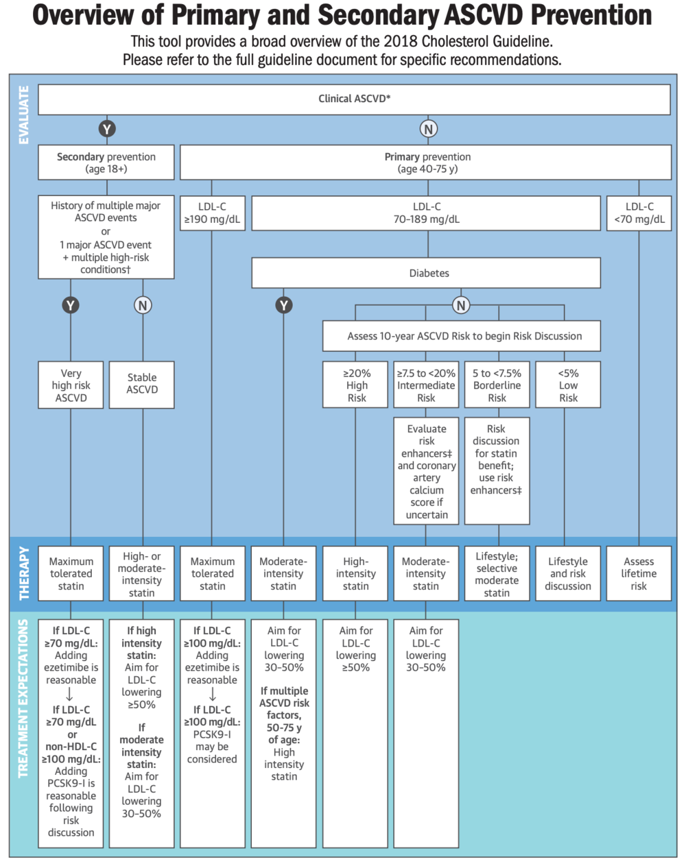 Dyslipidemia Chart.png