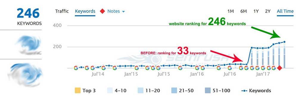 seo service results for a cork based client Decostones