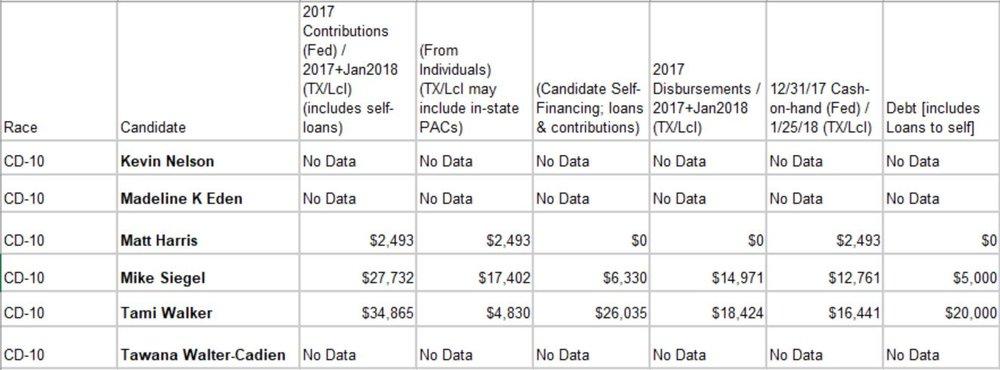 TX-10 Campaign Finance.JPG