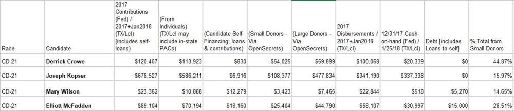 TX-21 Campaign Finance.JPG