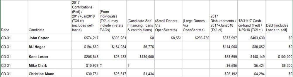 TX-31 Campaign Finance.JPG