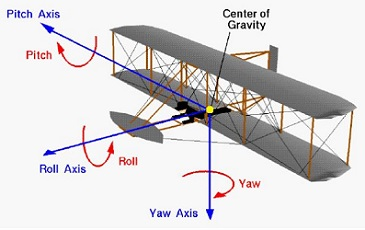 The ability to control the aircraft was from adapting 'wing warping,' used to modify lift of the wings.  Through wing warping they created basic ailerons – the last flight component – to simultaneously control pitch, yaw and roll of an aircraft. -