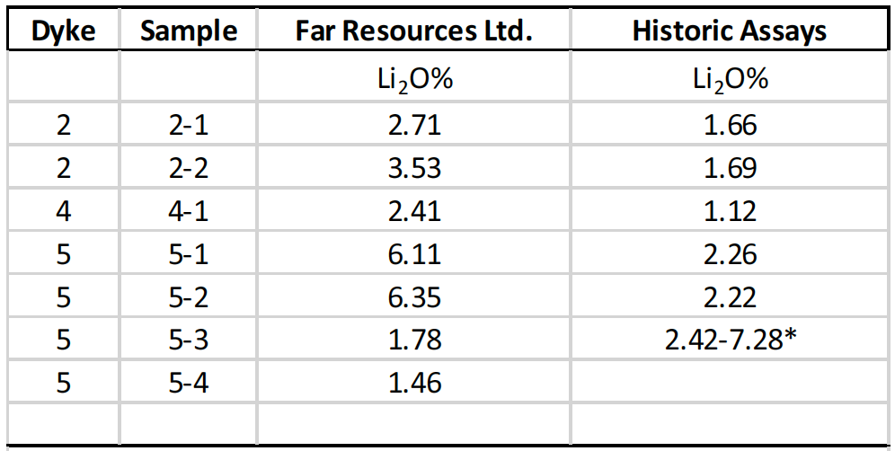 Table 1. Summary of lithium assay data from historic exploration and recent confirmatory exploration by Far Resources Ltd.