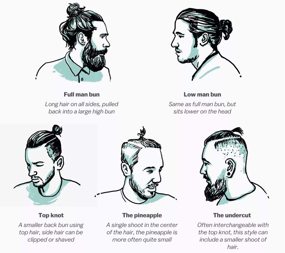 We came across this helpful man bun chart via  Vox  that expertly dissected the nuances behind each type of bun.