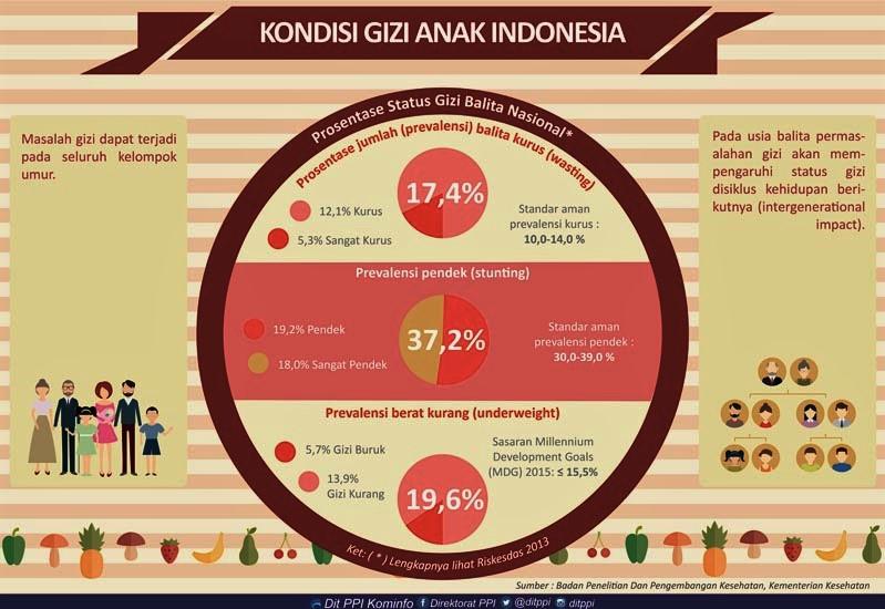 0707_Kondisi-Gizi-Anak-di-Indonesia_resize.jpg