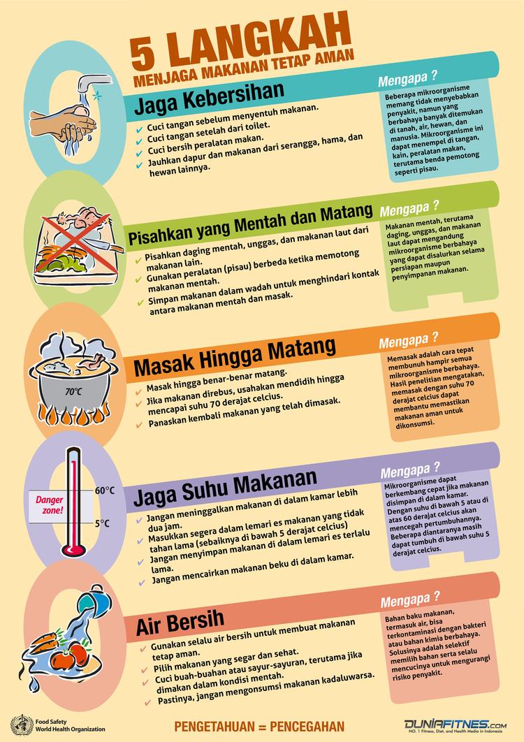 rsz_1infografik-5-langkah-menjaga-makanan-tetap-aman.jpg