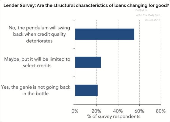 Levaraged Loan Characteristics - Survey.png