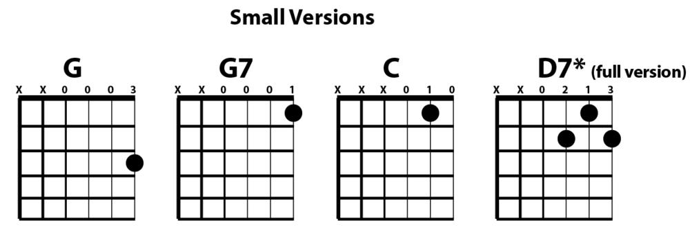 G G7 C D7 Small Chart The Art Of Guitar