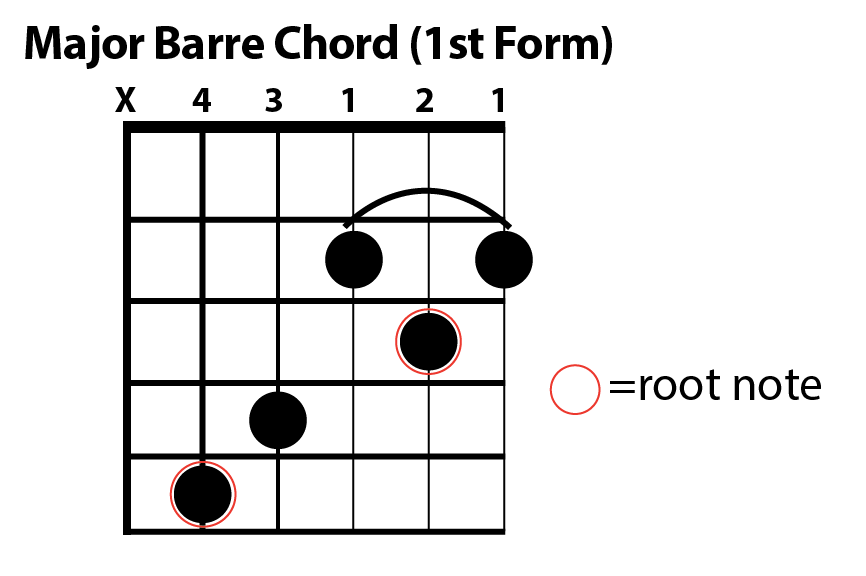 Major Barre Chord Chart Form1 The Art Of Guitar