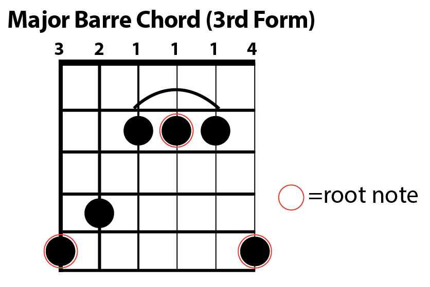 Major Barre Chord Chart (form 3) — The Art of Guitar