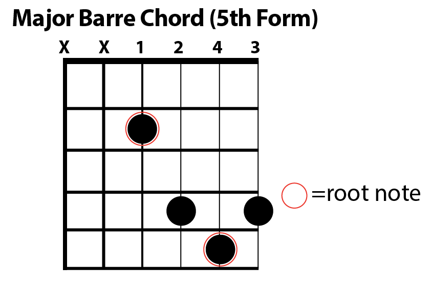 Major Barre Chord Chart (form 5) — The Art of Guitar