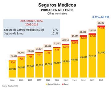 aumento seguros medicos grafico