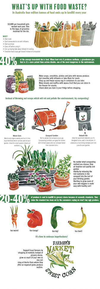 Food Waste Infographic.png