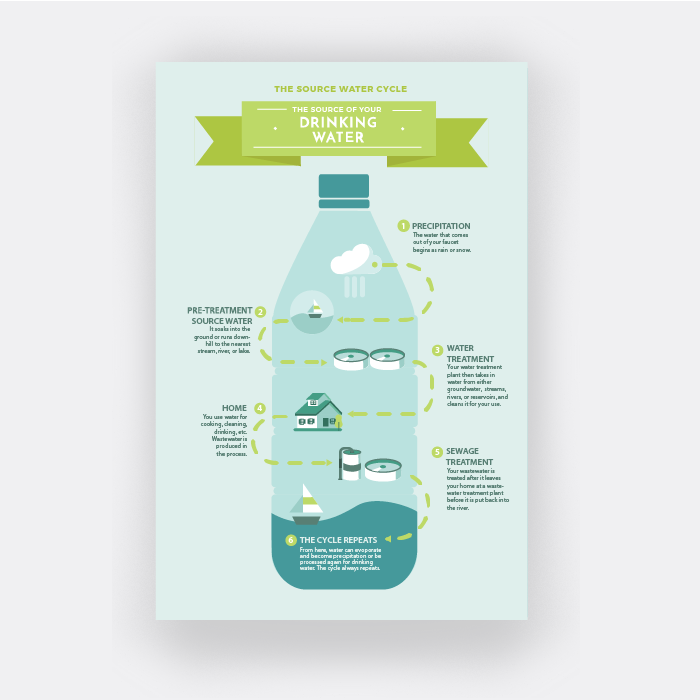 Source Water Protection Handout Do you know where your drinking water comes from? Use this handout to spread the word about source water and why it's worth protecting.  Download here: