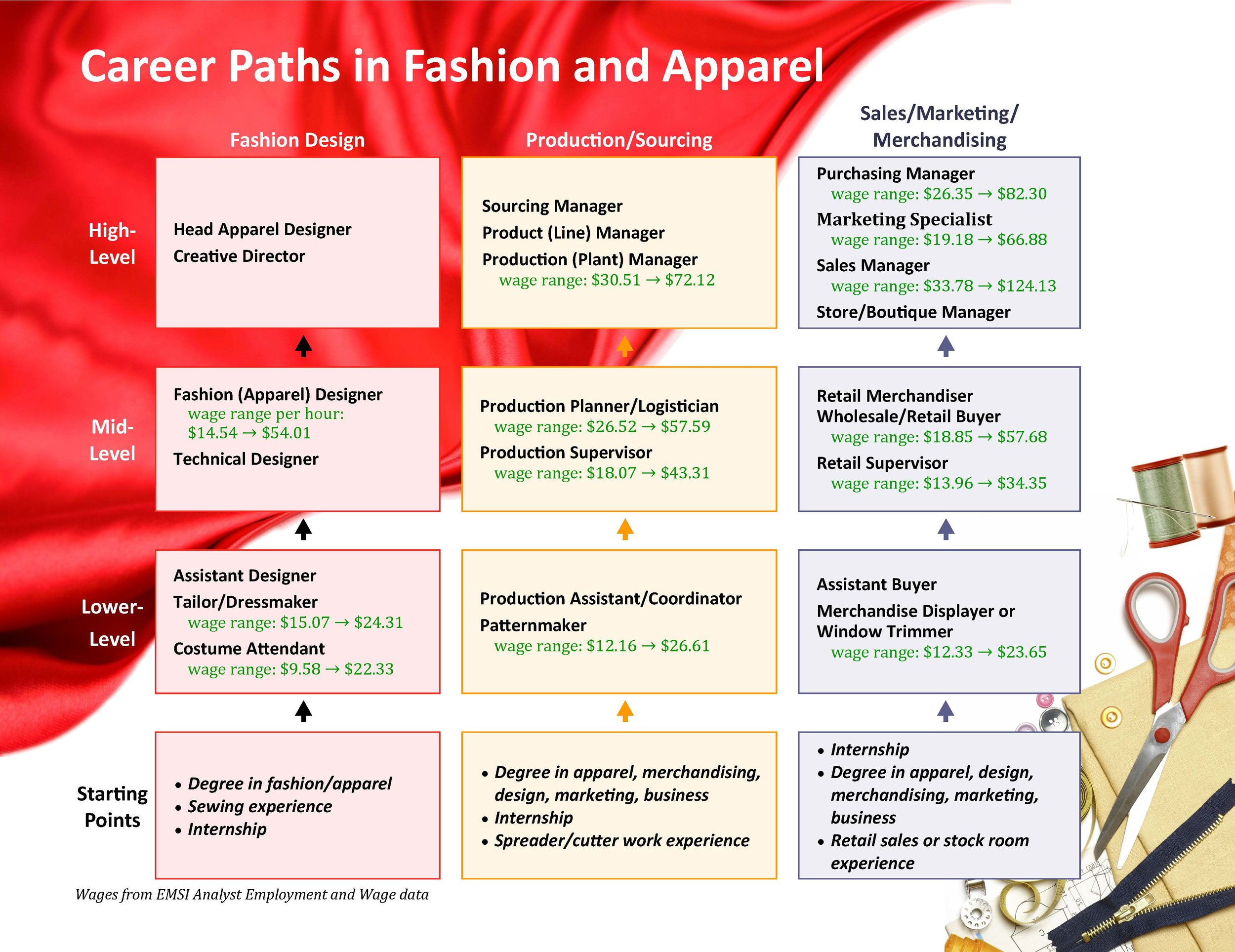 2013-Fashion career paths_Page_1