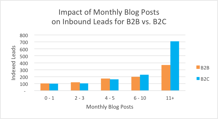 blog_monthly_leads_b2b2c.png