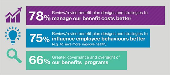 Source:  'Benefit Strategies for Tomorrow's Workforce'