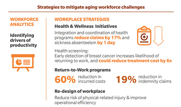 Source:  'Cost and Productivity Challenges of Ill Health in Singapore'