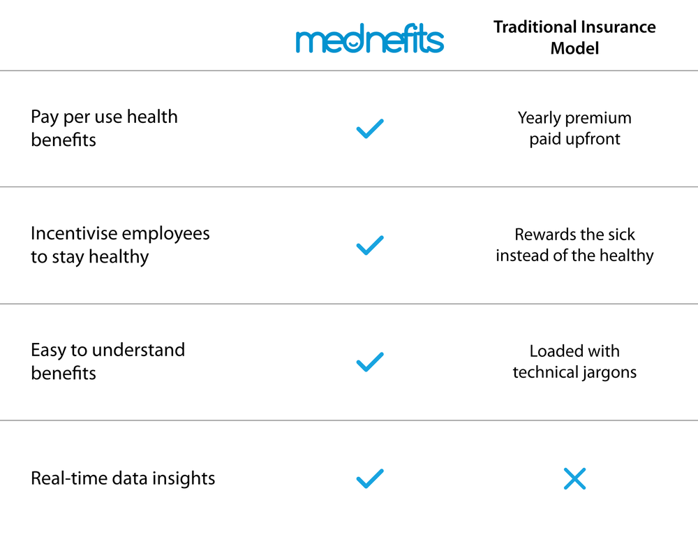 mednefits vs traditional insurance model.png