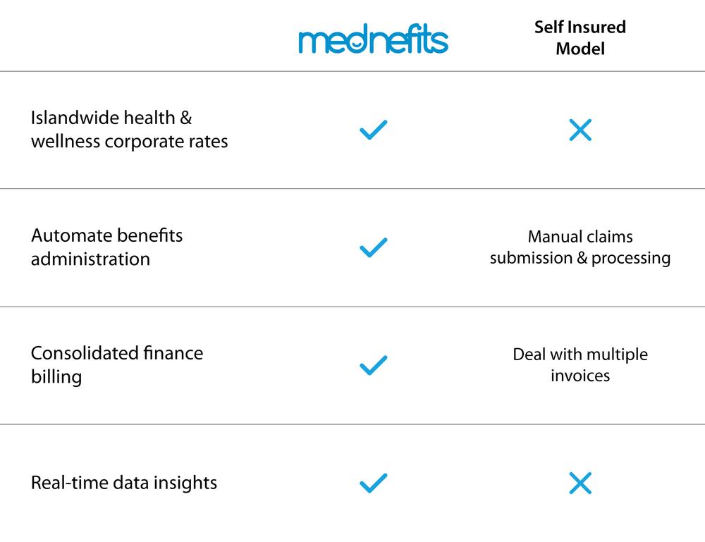 mednefits vs self-insured model.png