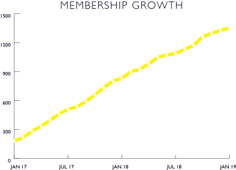 membership growth.png