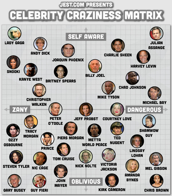 """Celebrity Craziness Matrix,"" Satire- Jest.com"