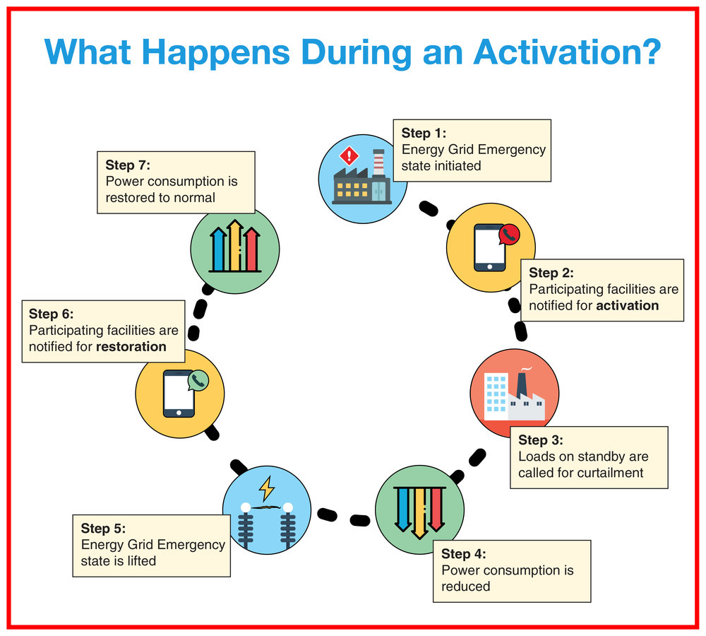 What is a DMP Activation-01.jpg