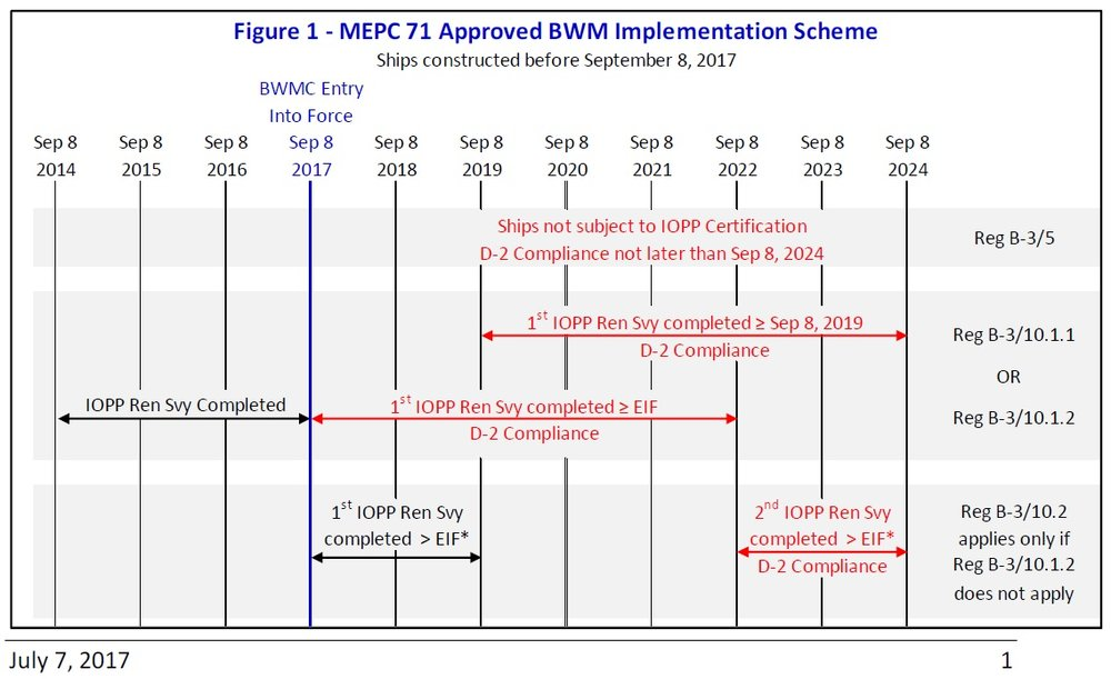 Figure credited to official MEPC 71 Brief distributed by The American Bureau of Shipping (ABS)