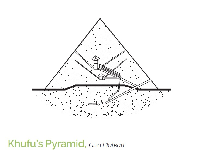 Khufu's Pyramid, the last of the Seven Wonders of the Ancient World still existing