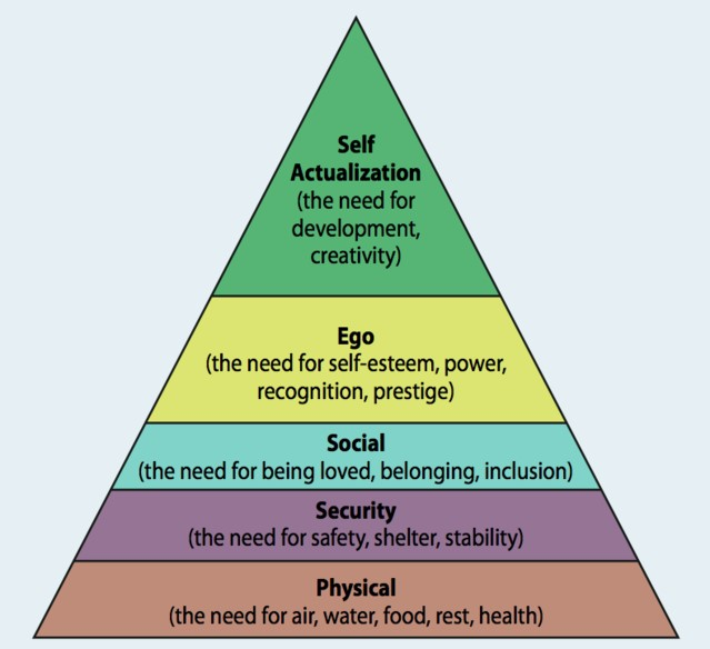 Source: Neel Burton,  https://www.psychologytoday.com/us/blog/hide-and-seek/201205/our-hierarchy-needs