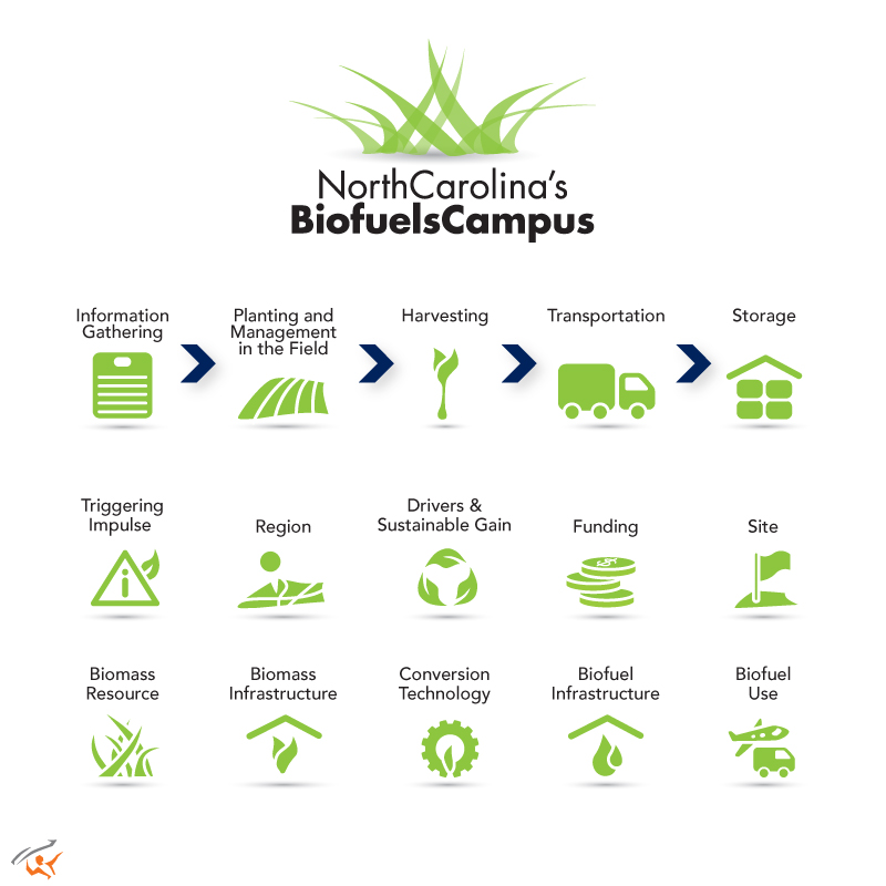 Biofuels Logo and Icons