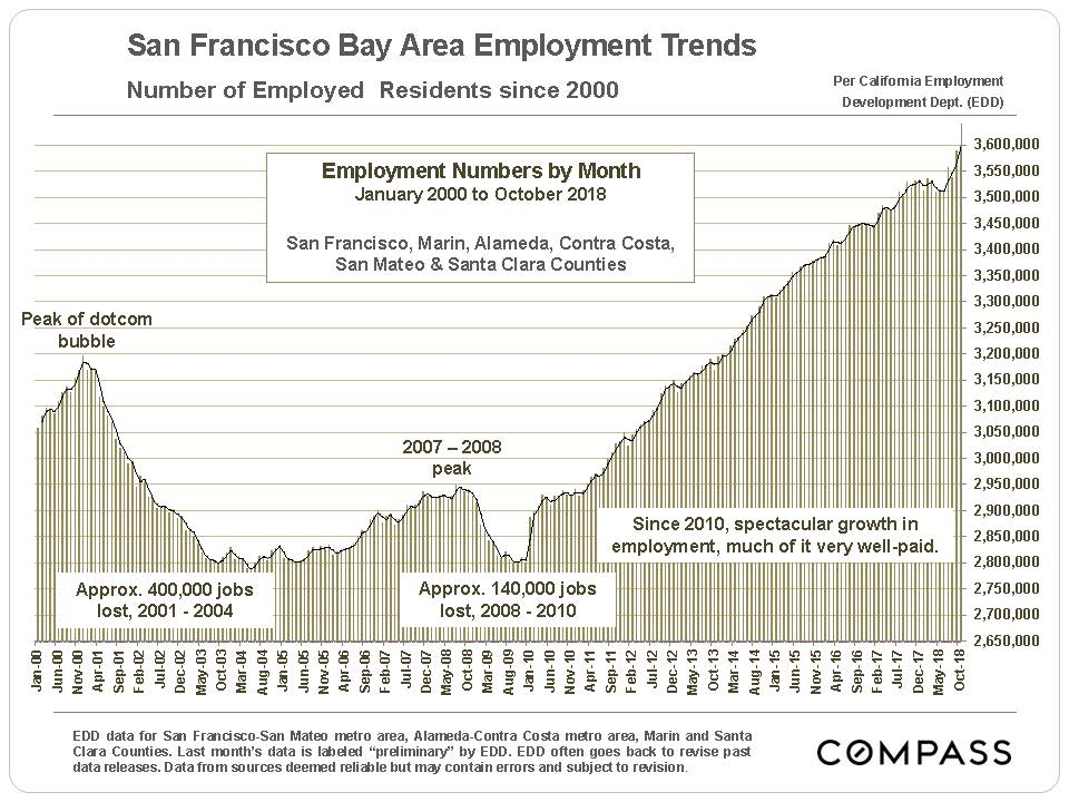 SF Employment Trends.jpg
