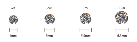 "Carat is not only a measure of size (diameter), but a measurement of weight.  The bigger the stone is, the more rare it is, and therefore the more expensive it is.  While the 1 carat seems like the ""standard"", that is not quite the case.  Carat weight will influence a diamond's price heavily.  There are rarely standard carat weight stones, because diamond cutters will cut a stone for maximum weight.  More often than not, we see diamonds weighing .53 or 1.02 and so on.  The aforementioned stones  will still be referenced to as a ""half carat and One carat, respectively."