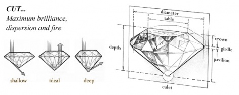 "The ""Cut"" of the diamond references 2 things: Shape and proportion.  There are many different diamond shapes, but there are 10 most common shapes including, Round, Oval, Cushion, Princess, Radiant, Emerald, Ascher, Trillion, Pear, and Baguette.  Each has a different ""map"" of facets ranging from straight (like in the emerald cut) to triangular (like in the round, or brilliant cuts).   It is the proportions of the stone that allow for sparkle.  While the round stone is the only diamond that has a true ""ideal cut"", a better cut can be determined when comparing 2 stones of different shapes as well.  As seen in the photo above, if the stone is too shallow or too deep, the light reflects differently.  The light can enter the stone and leave out the bottom or the side, which limits the amount of sparkle the stone can emit.  As seen in the ""Ideal"" picture, light is supposed to enter the stone through the top, bounce around, and leave out the top.  This creates the sparkle that we see!    When choosing a diamond, it's very helpful to compare a few to see which has the best sparkle, as well as seeing different depths and diameters relative to carat weight.  On round stones, the proportion numbers become important as well as the Cut, Symmetry and Polish.  These are typically noted as ""Excellent, Very Good, Good and Fair"".  The round ideal cut also has a standard called ""hearts and arrows"" This refers to the pattern of the facets.  At Redford's, we have a special tool that our customers can use to see the Hearts and Arrows for themselves!  Seen in the photo below, we're able to determine a great cut by the hearts and arrows pattern."