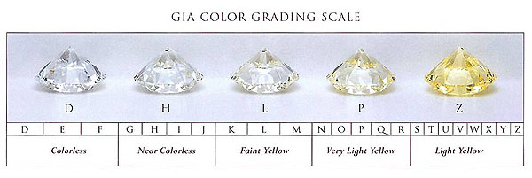 "The color grading system for diamonds uses the letters of the alphabet, starting with ""D"".  Color is one of the 4 C's because it can greatly influence the diamond's price.  While the typical diamond chart only includes white to yellow stones, which suggests more and more nitrogen content, making the diamond yellow.  Expensive diamonds are at both ends of the spectrum, with completely colorless, or Canary yellow being the most desirable, (and therefore the most expensive).  Diamonds also come in black, gray, champagne, chocolate, cognac, pink, blue and red."