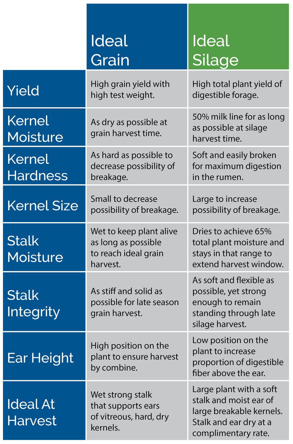 ideal-grain-corn-versus-ideal-silage-corn-characteristics.jpg
