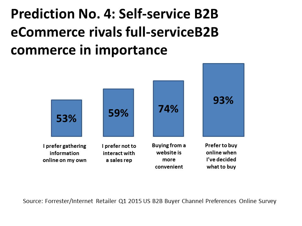 B2B Chart Forrester