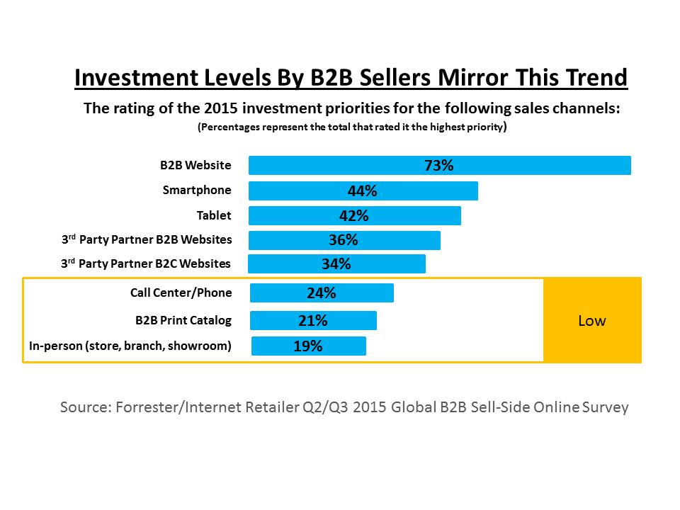 Investment Levels B2B